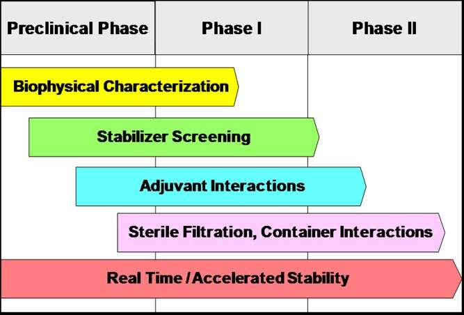 Components of a rational and systematic approach to the development of vaccine formulations.